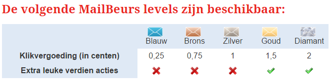 MailBeurs levels